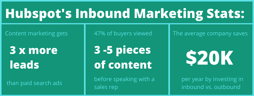 According to Hubspot, Inbound Marketing generates more leads and costs less money.