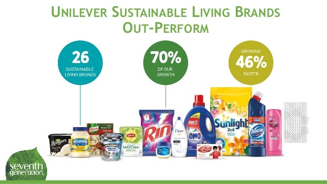 Unilever's Sustainable Brands Out-perform